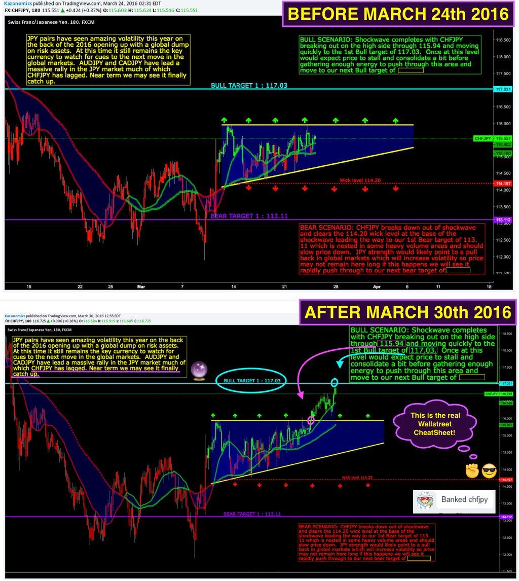 CHFJPY Wall Street Cheat Sheet