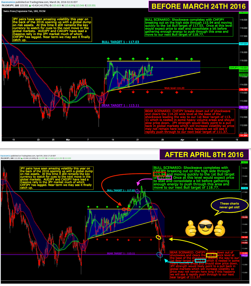 CHFJPY Wall Street Cheat Sheet