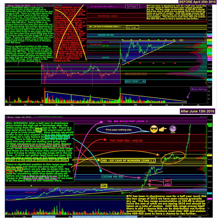 BTCUSD Wall Street Cheat Sheet