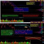 Wall Street Cheatsheet $MU   Technical Analysis