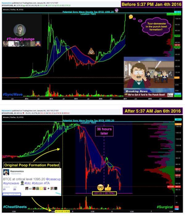 Wall Street Cheat Sheet |$BTCUSD